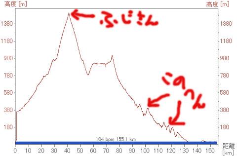 ずっと下りだと思っていたのに,ちょこちょこ100mくらいの小山がある……。