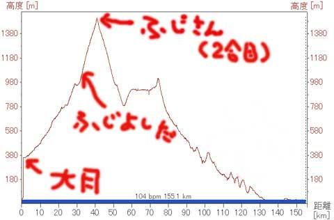 大月→富士吉田の方が標高差でかいじゃん……。