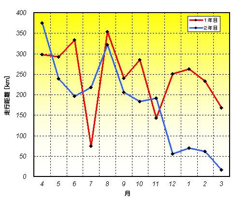 昨年度と今年度の月別走行距離の比較。リーマンブラザーズの影響が・・・。