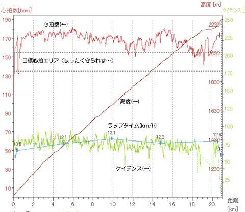 心拍は160~180bpmとダメダメ状態ですが,ケイデンスは75前後を維持(^^)