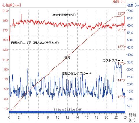 富士ヒルでの様子。190bpmでスタートして24km,1200m上昇。