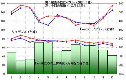 自己ベスト(6月11日の42分48秒)との比較4~5km区間の速さが凄い。1分以上リードしている・・・。