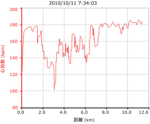 スタートで180付近まで上昇するも,すぐに低下してしまいました。エンジンがかかってきたのは7km地点以降。遅すぎ!