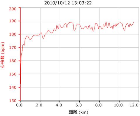 翌日。スタートで180まで立ち上がった後は,下がることなく185bpm程度を維持。よく回ってくれました(^^)