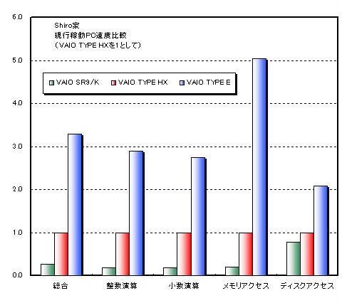 我が家で現行稼動している3台のVAIOのベンチマーク結果ノートのくせにデスクトップのHXより3倍以上も速い。グラフには載せてませんが,グラフィックは30倍以上速いです。