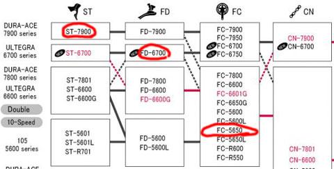 ST-7900とFD-6700は,親(シマノ)が認めない結婚なのです・・・(悲)FD-6700とFC-5650はギリギリ許してもらえる結婚です(買っちゃった婚?)