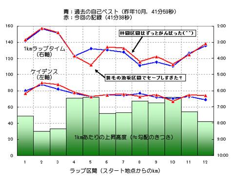 自己ベスト(昨年10月の41分59秒)との比較。