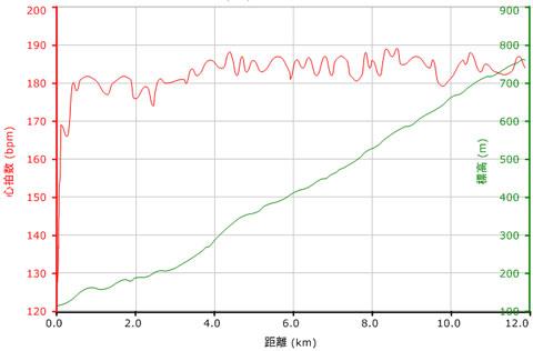心拍グラフ。蓑毛以降は,180~185bpmを維持。おいらは最大心拍200bpmですから,ほぼ90%運転。