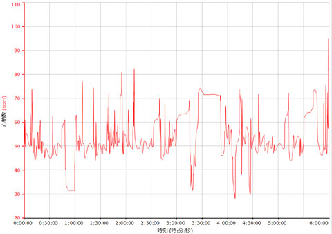 11時前に寝て,5時に起きて朝ポタしたときのデータ。変動しすぎ?