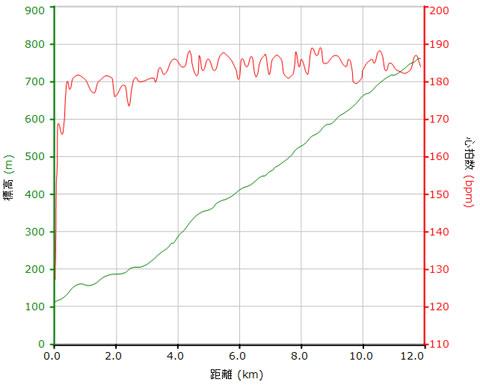 これは,4月のヤビツアタックのときの心拍グラフ。調子がいいときは,スタート直後から180~190bpmを維持し続けられます。駄目なときは,後半にへたれていきます・・・。