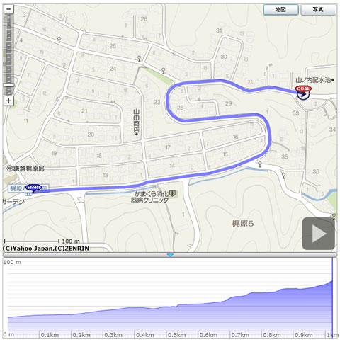 源氏山TTコースのプロファイル。中間点まではかなりゆるい坂です。