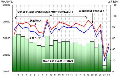 1kmラップ記録。最初の1km以外は全区間で試走を大幅に上回るペース。が,19~20km区間のみ同一ラップにまで落ち込む。