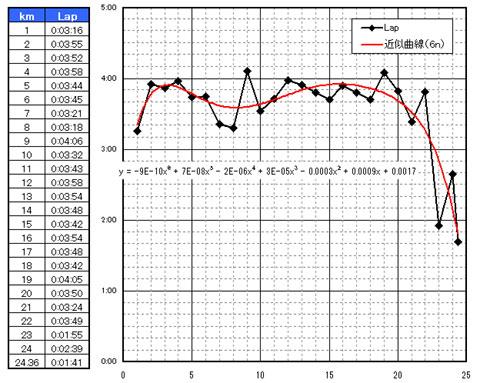 ラップタイム(黒線)を多項式(赤線)で近似してみる。だめじゃ~