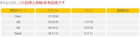 大会の公式速報記録。Finish-Start=1時間22分33秒です♪山岳ラップタイムは,3分44秒。トップクラスは2分未満で走りきるらしい。原付?