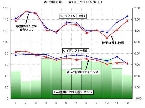 6km以降,ずっとラップタイムは遅くなる。また,スタートからずっとケイデンスが低い・・・。