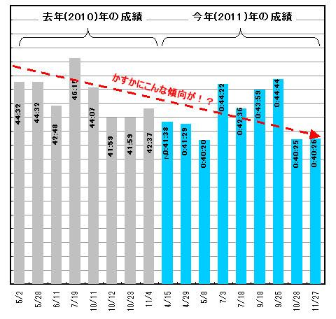 グレーは2010年,ブルーは2011年の戦績。よ~く見れば,見えない線が見えてくる!?