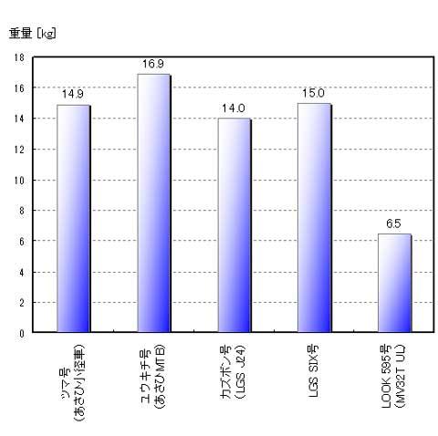 Shiro家全員の自転車体重測定結果