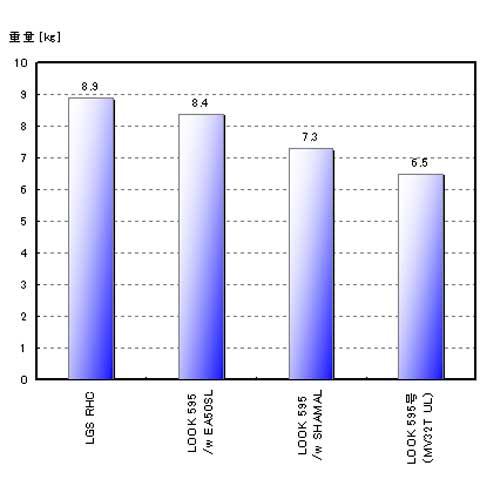 普段セット(SHAMAL)で7.3kg,山岳仕様(MV32T)では6.5kgです。