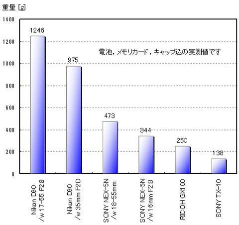 Shiro家主要カメラの重量比較。NEX-5NはD90の半分以下で,むしろ,コンデジのGX100に近い重量です。