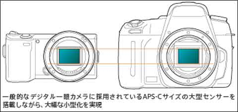 一般的なデジタル一眼レフの撮像素子を,そのままコンパクトカメラに押し込んだ感じです。