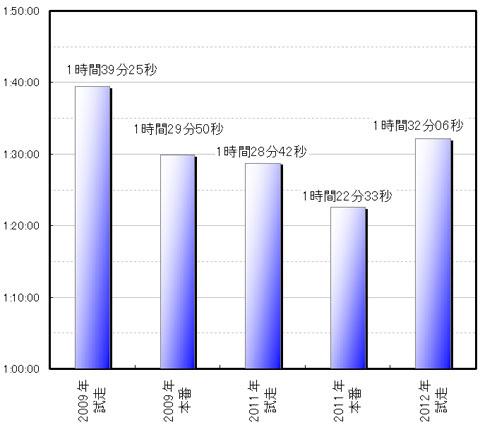去年のFHC試走&本番のパワー計算結果。