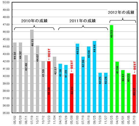 全22回のヤビツアタック記録。赤いのは毎年のベスト。やっぱり,40分付近に越えられない漸近線があるな・・・。
