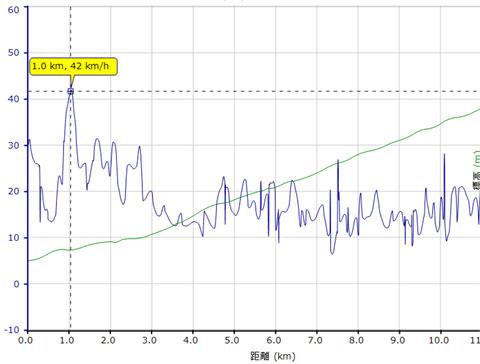 いくら飛ばすっていっても,42km/hはやりすぎだろう・・・。
