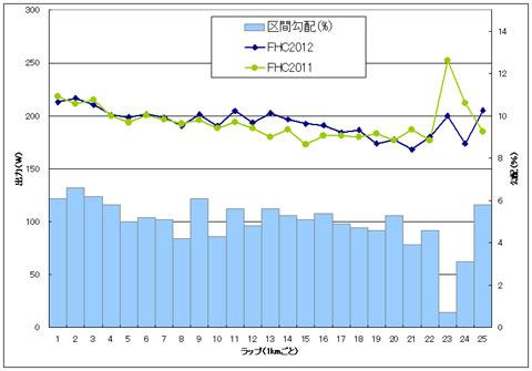 去年(FHC2011)と,今年(FHC2012)の簡易パワー比較グラフ