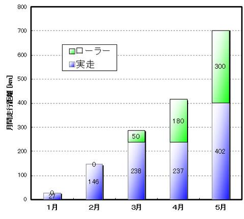 おぉ,高度経済成長期も真っ青の右肩上がりグラフ!