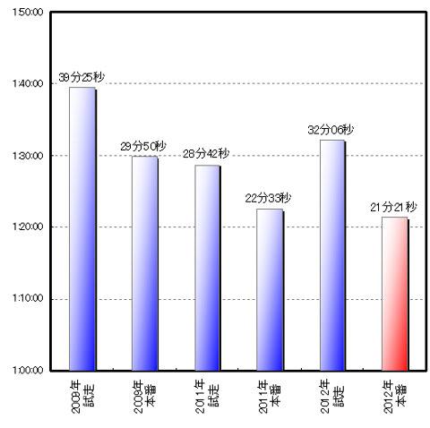 ヤビツの時も同じようなグラフを見たような・・・。