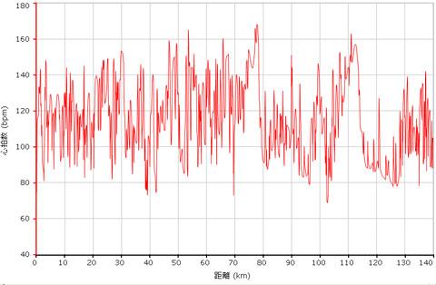 今回の心拍データ。平均117bpm,最大でも167bpmと低めです。