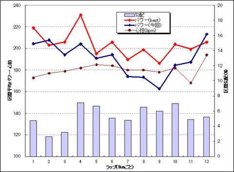 赤は自己ベスト(40分12秒),青が今回のパワー出力。ラスト1区間のバカみたいな頑張りはいったいどこから・・・。