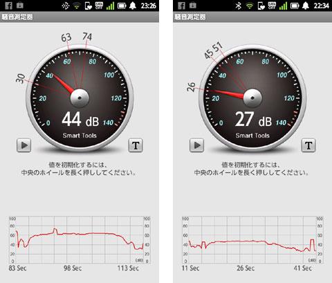 左が3本ローラー,右は固定ローラーの騒音測定結果。