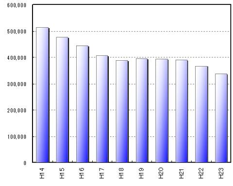 日本全国の盗難自転車台数(警察に届けがあった分)減ってはきているけど年間35万台! 未届けを入れると2倍くらいらしい・・・。