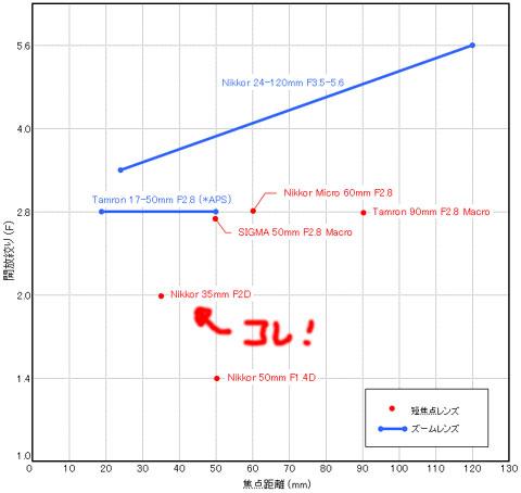 手持ちのNikon用レンズの位置づけ(横軸に焦点距離,縦軸に開放F値)長いズームは1本だけで,いつも35mmばかり使っています。