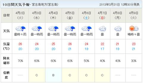 がび~ん,一週間丸ごと天候不良。ひぇ~(涙)