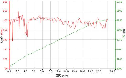 これはFHC試走のときの心拍。ほぼ180bpmあたりをうろうろと24km。