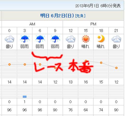 よりによって朝3~9時だけ雨って・・・。