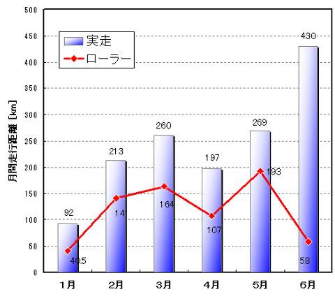 6月は歴代最高走行距離でした(^^)