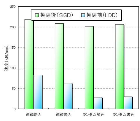 SSD換装前後での速度比較。すべての項目で高速化されていますが,ランダム読込・書込みの高速化が著しいです。