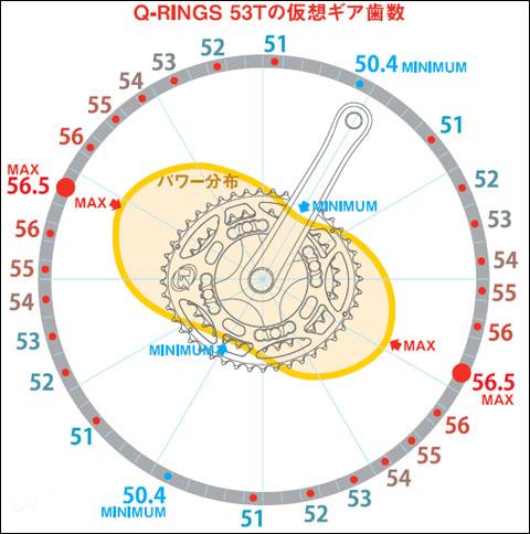 アウター(53T)の場合の楕円度合い。最大で56.5T,最小で50.4Tです。