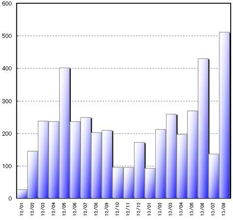 去年1月からの月間走行距離推移。ぶっちぎりの1位です(^^)