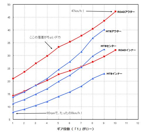 赤い線がロード(595号),青い線がMTB(SIX号)。ロードのトップは速いなぁ,回せればの話だけど・・・。
