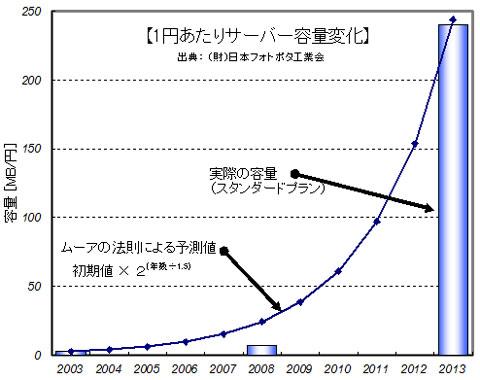 ムーアの法則が曲線。実際のレンサバ容量が棒グラフ。すごい一致・・・。