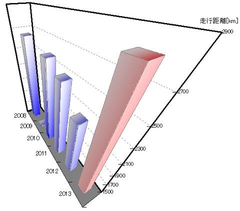 典型的ないんちきグラフ(笑) 斜めのパースもひどいし,実は縦軸の目盛りもひどい。