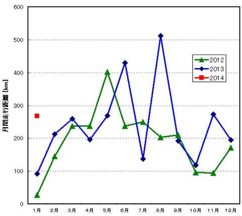 毎年,冬場には走行距離が落ち込みますが,今年の1月はちゃんと走っています(^^)