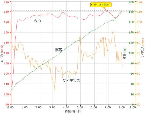 開始30秒で180bpm近く跳ね上がっています・・・。