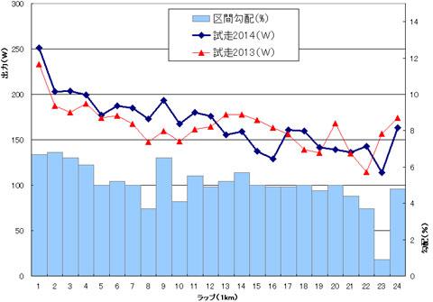 去年の試走と比較。タイムも似たようなものだから,出力パターンもどんぐりの背比べ。