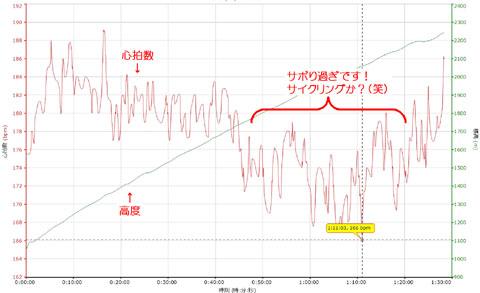 心拍の変化。始めはガンガン回し,中盤以降,サイクリングレベルに下がっていきます・・・。