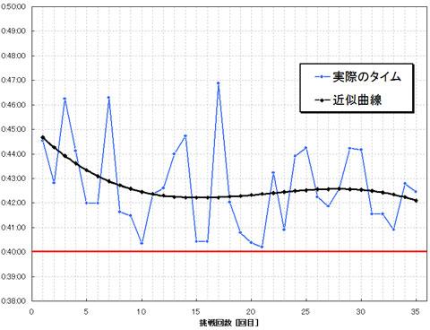 おいらの成長ブリが近似曲線(黒線)で示されています。うそくさ~(笑)